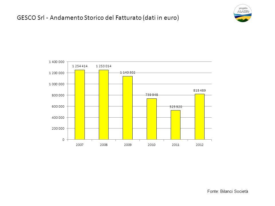 GESCO Srl - Andamento Storico del Fatturato (dati in euro) Fonte: Bilanci Società