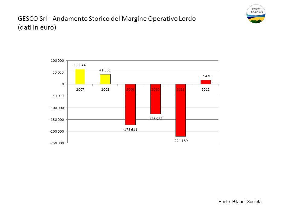 GESCO Srl - Andamento Storico del Margine Operativo Lordo (dati in euro) Fonte: Bilanci Società
