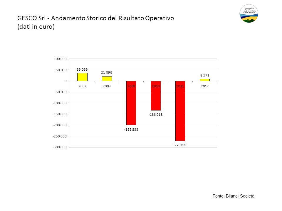 GESCO Srl - Andamento Storico del Risultato Operativo (dati in euro) Fonte: Bilanci Società