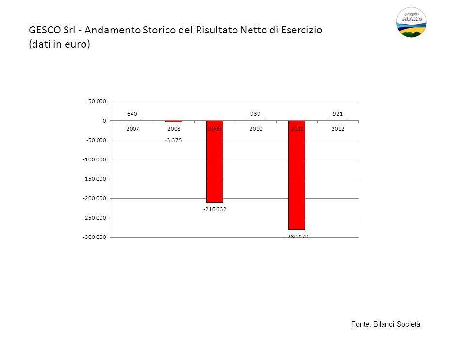 GESCO Srl - Andamento Storico del Risultato Netto di Esercizio (dati in euro) Fonte: Bilanci Società