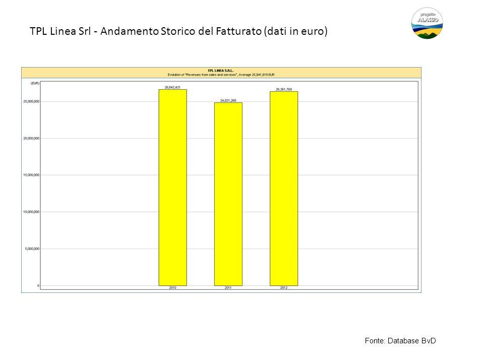 TPL Linea Srl - Andamento Storico del Fatturato (dati in euro) Fonte: Database BvD