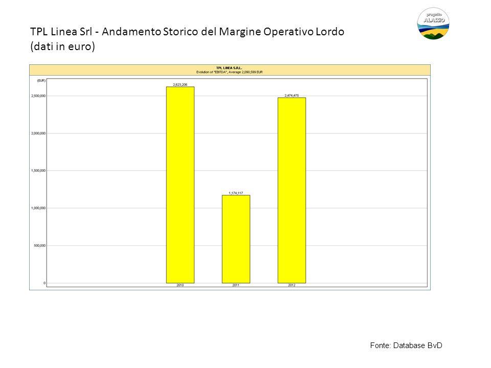 TPL Linea Srl - Andamento Storico del Margine Operativo Lordo (dati in euro) Fonte: Database BvD