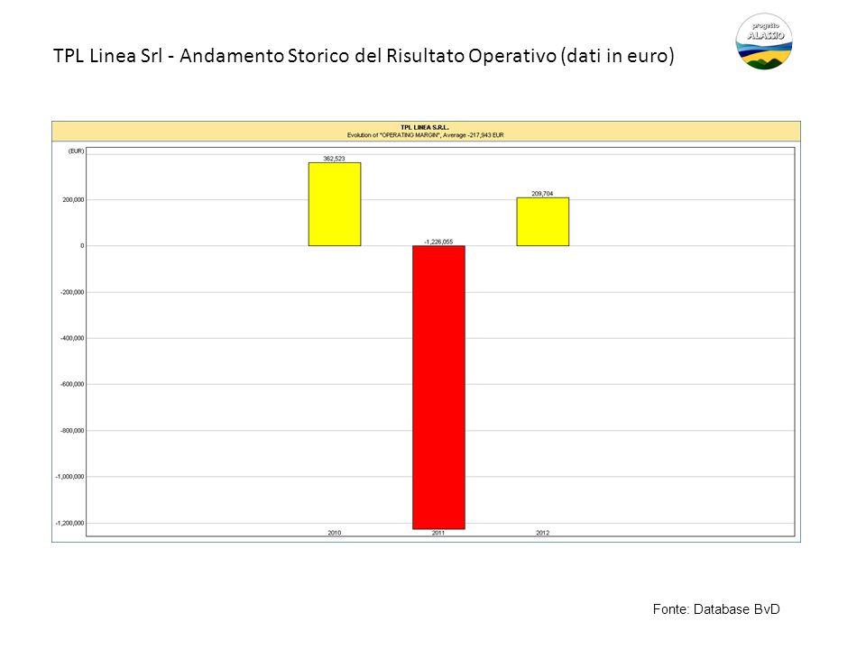TPL Linea Srl - Andamento Storico del Risultato Operativo (dati in euro) Fonte: Database BvD