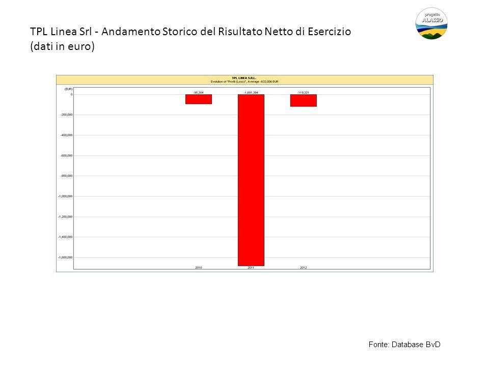 TPL Linea Srl - Andamento Storico del Risultato Netto di Esercizio (dati in euro) Fonte: Database BvD