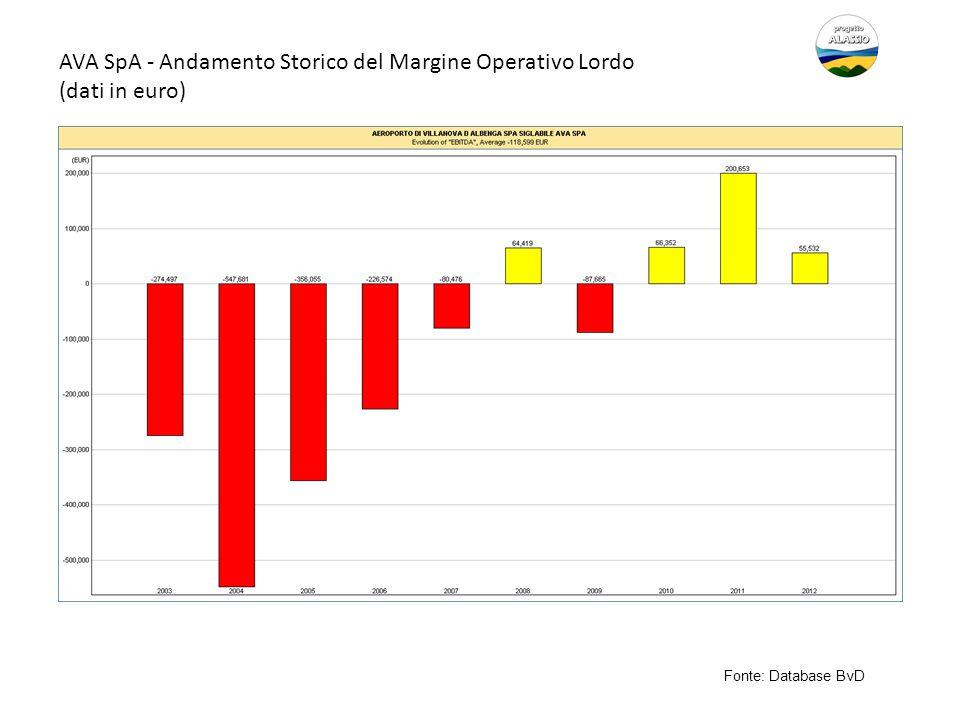 AVA SpA - Andamento Storico del Margine Operativo Lordo (dati in euro) Fonte: Database BvD