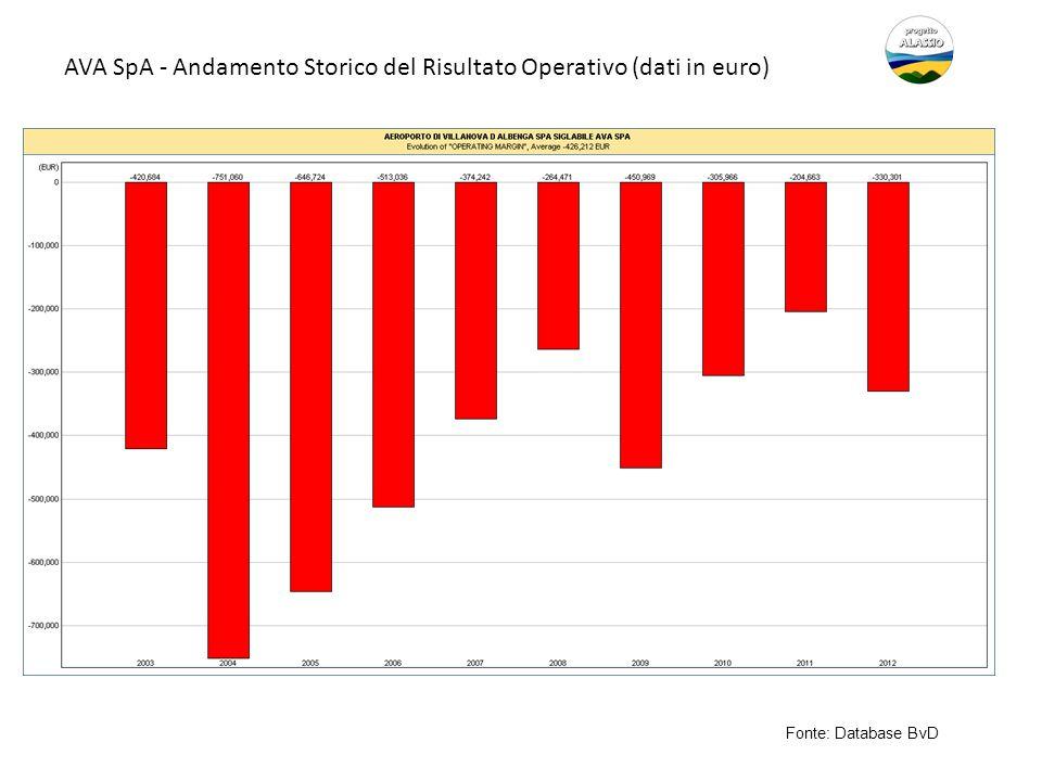 AVA SpA - Andamento Storico del Risultato Operativo (dati in euro) Fonte: Database BvD