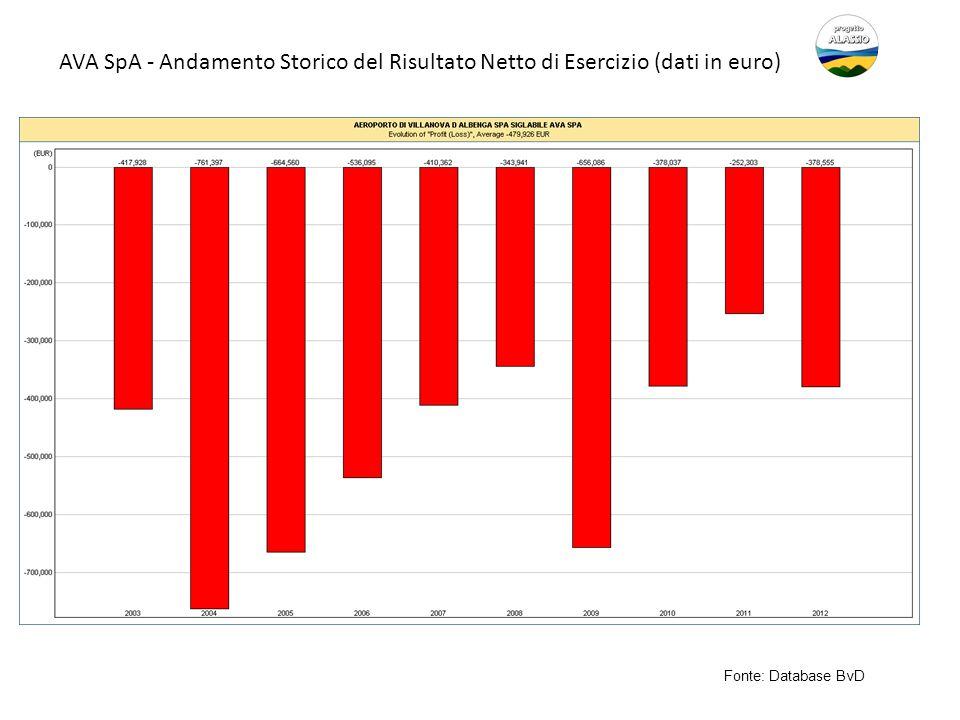 AVA SpA - Andamento Storico del Risultato Netto di Esercizio (dati in euro) Fonte: Database BvD