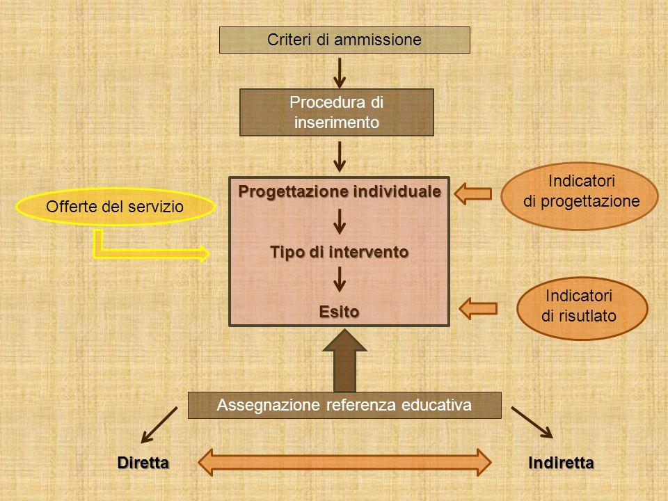 Criteri di ammissione Offerte del servizio Indicatori di progettazione Progettazione individuale Tipo di intervento Esito Assegnazione referenza educativa DirettaIndiretta Procedura di inserimento Indicatori di risutlato