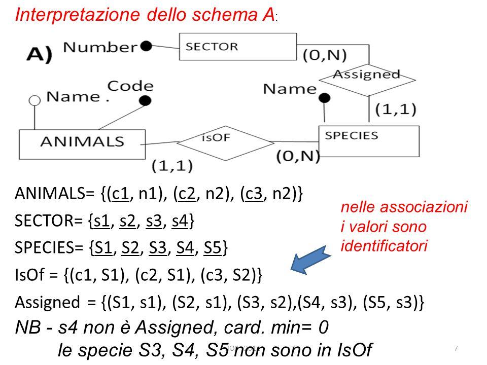 ANIMALS= {(c1, n1), (c2, n2), (c3, n2)} SECTOR= {s1, s2, s3, s4} SPECIES= {S1, S2, S3, S4, S5} IsOf = {(c1, S1), (c2, S1), (c3, S2)} Assigned = {(S1, s1), (S2, s1), (S3, s2),(S4, s3), (S5, s3)} IOI 20127 Interpretazione dello schema A : nelle associazioni i valori sono identificatori NB - s4 non è Assigned, card.