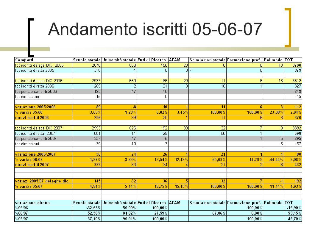 Andamento iscritti 05-06-07
