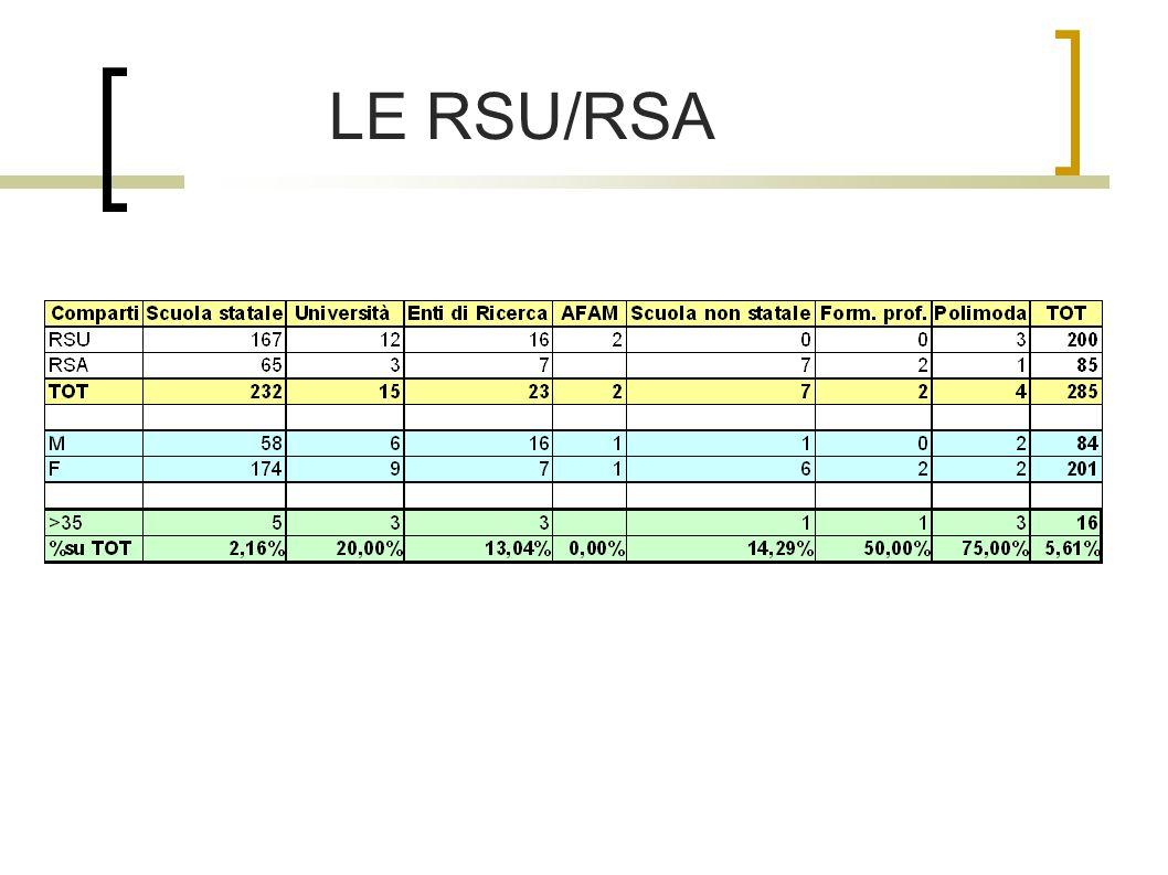LE RSU/RSA