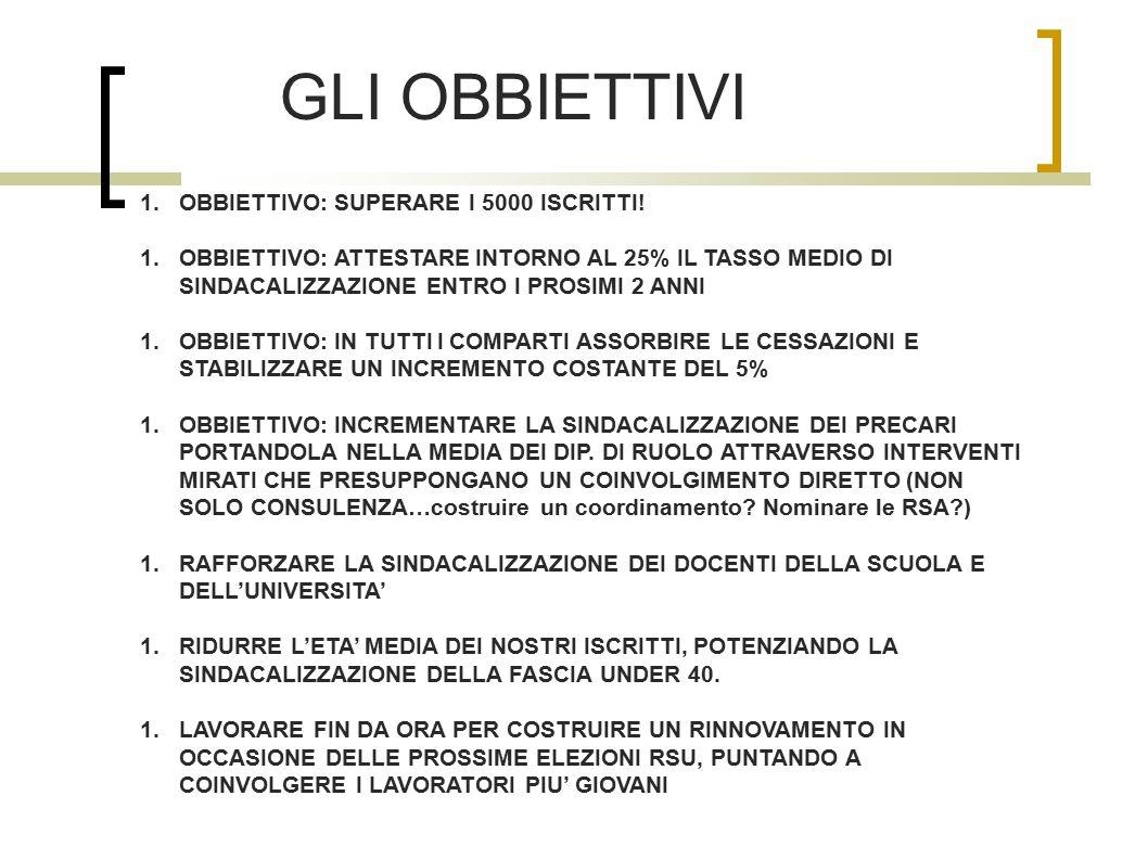 GLI OBBIETTIVI 1.OBBIETTIVO: SUPERARE I 5000 ISCRITTI.