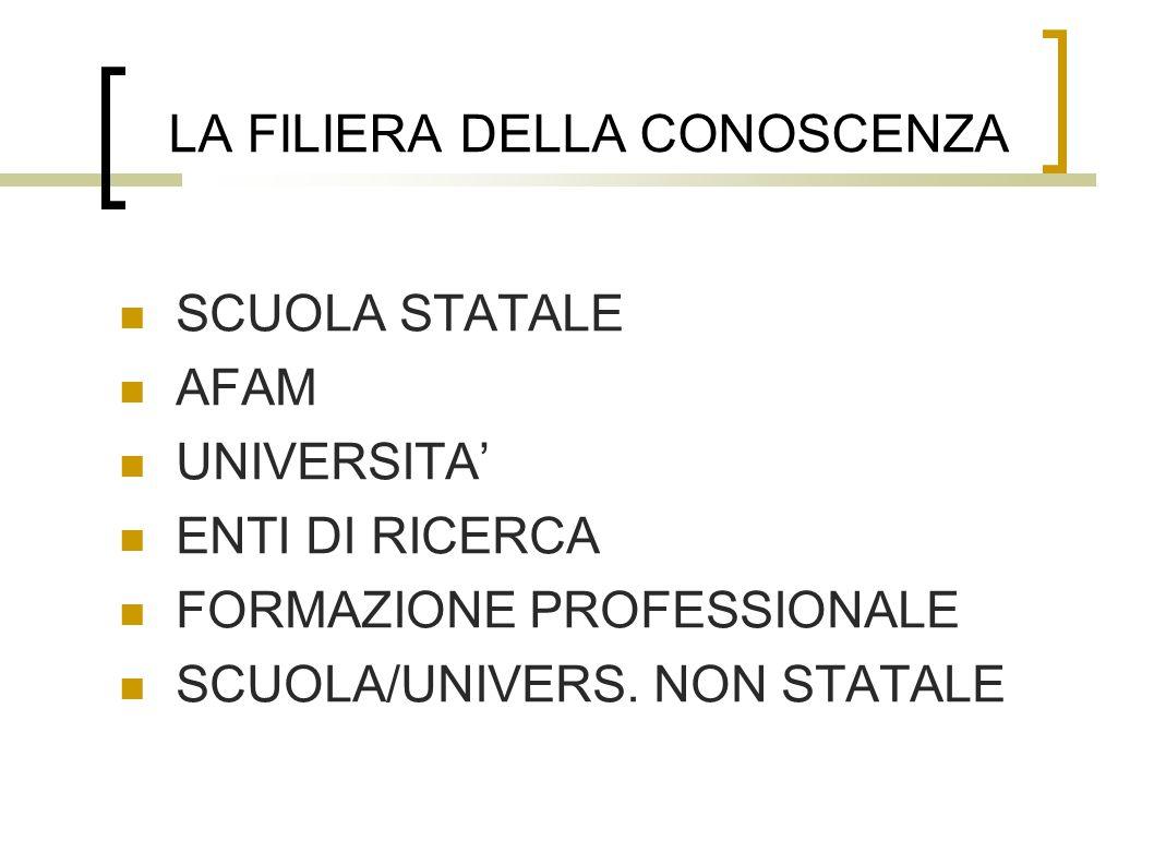 LA FILIERA DELLA CONOSCENZA SCUOLA STATALE AFAM UNIVERSITA' ENTI DI RICERCA FORMAZIONE PROFESSIONALE SCUOLA/UNIVERS.
