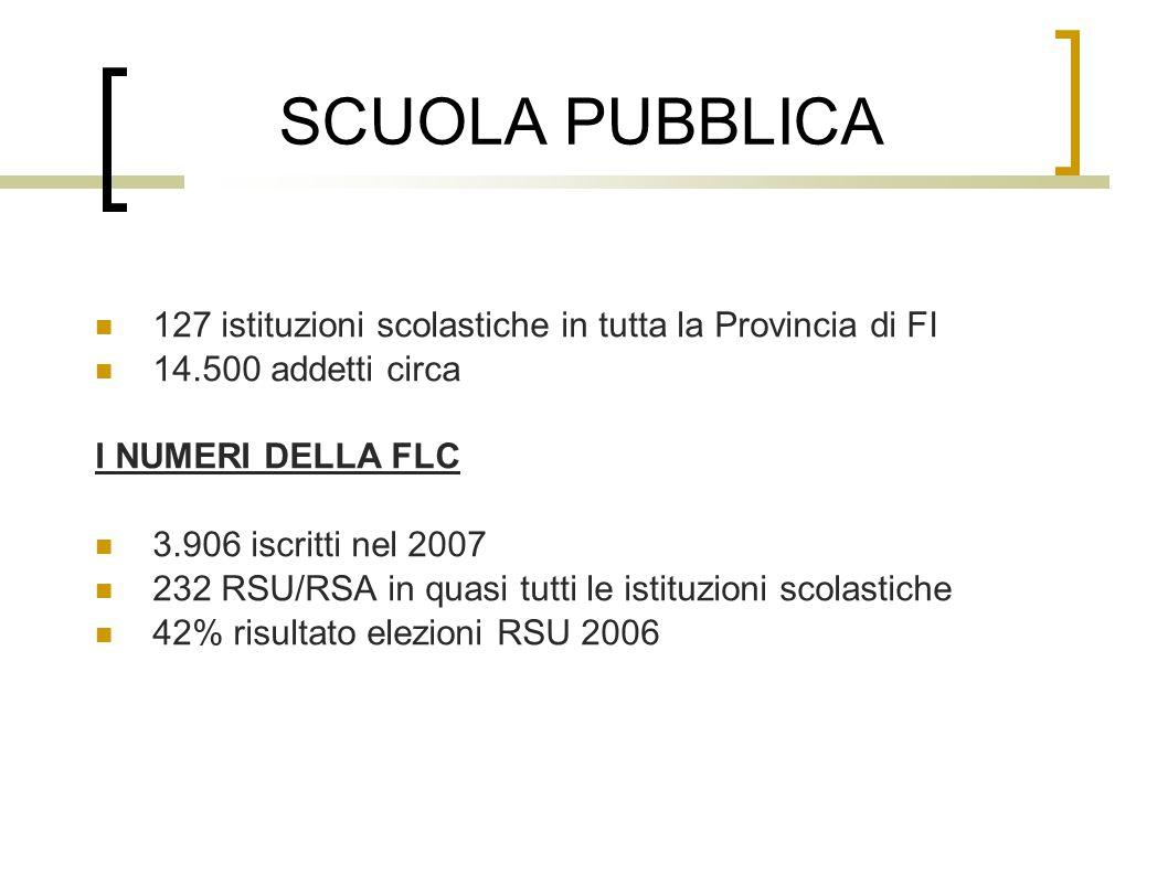 SCUOLA PUBBLICA 127 istituzioni scolastiche in tutta la Provincia di FI 14.500 addetti circa I NUMERI DELLA FLC 3.906 iscritti nel 2007 232 RSU/RSA in quasi tutti le istituzioni scolastiche 42% risultato elezioni RSU 2006