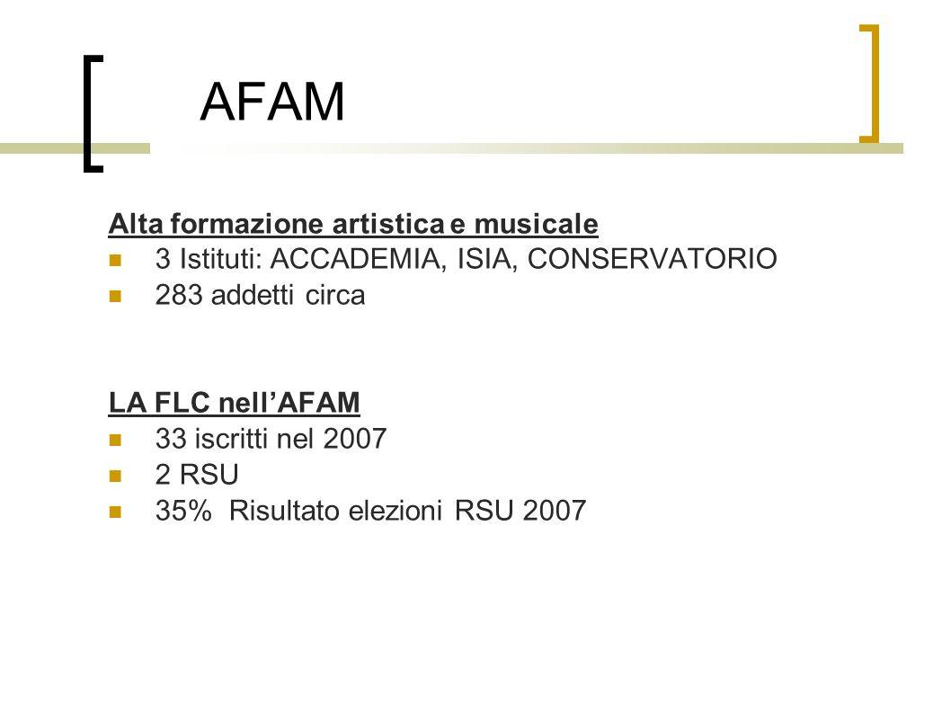 AFAM Alta formazione artistica e musicale 3 Istituti: ACCADEMIA, ISIA, CONSERVATORIO 283 addetti circa LA FLC nell'AFAM 33 iscritti nel 2007 2 RSU 35% Risultato elezioni RSU 2007
