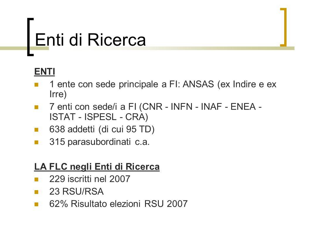 Enti di Ricerca ENTI 1 ente con sede principale a FI: ANSAS (ex Indire e ex Irre) 7 enti con sede/i a FI (CNR - INFN - INAF - ENEA - ISTAT - ISPESL - CRA) 638 addetti (di cui 95 TD) 315 parasubordinati c.a.