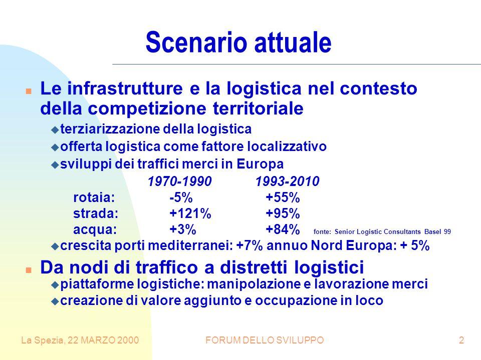 La Spezia, 22 MARZO 2000FORUM DELLO SVILUPPO2 Scenario attuale n Le infrastrutture e la logistica nel contesto della competizione territoriale u terziarizzazione della logistica u offerta logistica come fattore localizzativo u sviluppi dei traffici merci in Europa 1970-1990 1993-2010 rotaia: -5%+55% strada: +121%+95% acqua: +3%+84% fonte: Senior Logistic Consultants Basel 99 u crescita porti mediterranei: +7% annuo Nord Europa: + 5% n Da nodi di traffico a distretti logistici u piattaforme logistiche: manipolazione e lavorazione merci u creazione di valore aggiunto e occupazione in loco
