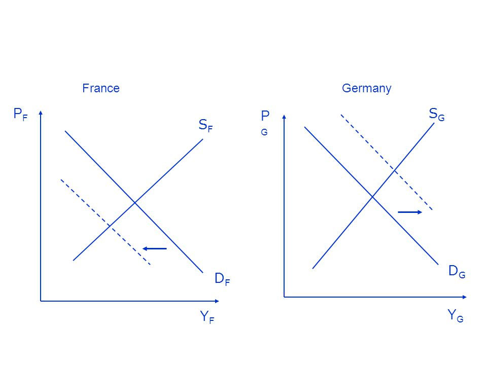 In Francia la produzione diminuisce e aumenta la disoccupazione L'opposto in Germania con accumulazione surplus della Bilancia dei Pagamenti Indipendenza monetaria: tasso di interesse o di cambio =>rivalutazione e svalutazione del tasso di cambio