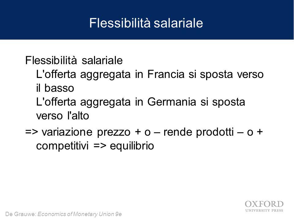 De Grauwe: Economics of Monetary Union 9e Flessibilità salariale Flessibilità salariale L'offerta aggregata in Francia si sposta verso il basso L'offe