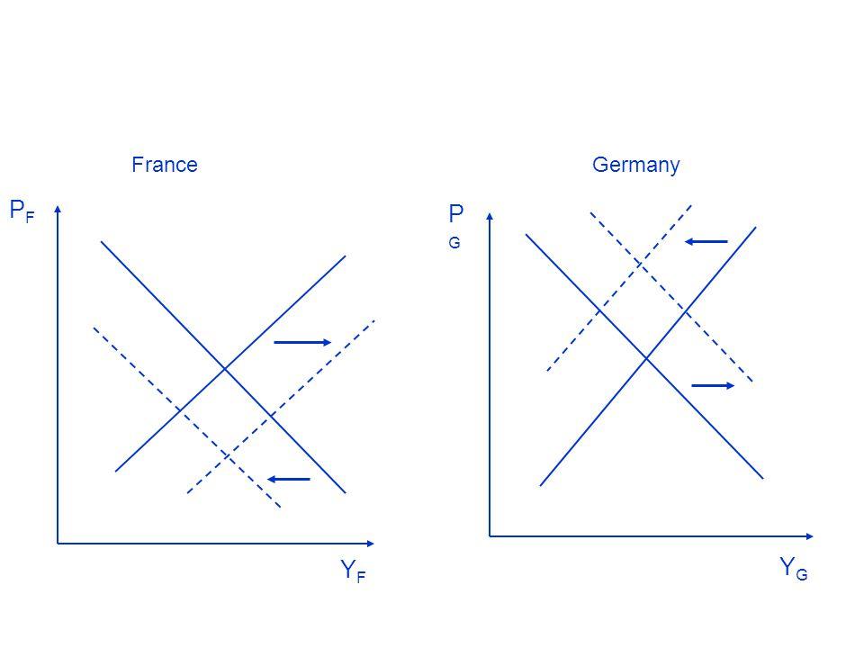 De Grauwe: Economics of Monetary Union 9e Approfondimento: La correzione degli shock di domanda asimmetrici con il deprezzamento reale e nominale