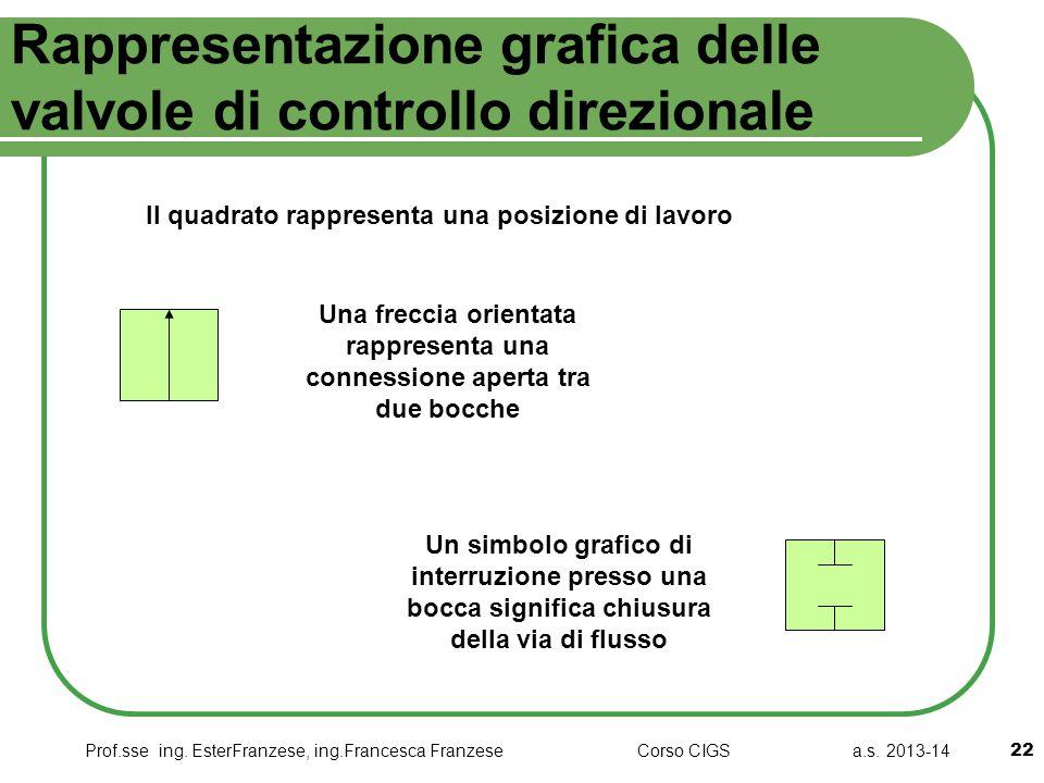 Prof.sse ing. EsterFranzese, ing.Francesca Franzese Corso CIGS a.s. 2013-14 Rappresentazione grafica delle valvole di controllo direzionale 22 Il quad