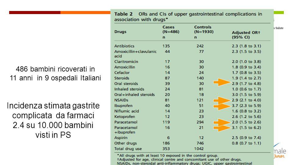 486 bambini ricoverati in 11 anni in 9 ospedali Italiani Incidenza stimata gastrite complicata da farmaci 2.4 su 10.000 bambini visti in PS