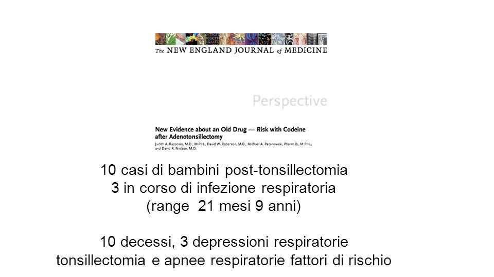 10 casi di bambini post-tonsillectomia 3 in corso di infezione respiratoria (range 21 mesi 9 anni) 10 decessi, 3 depressioni respiratorie tonsillectom