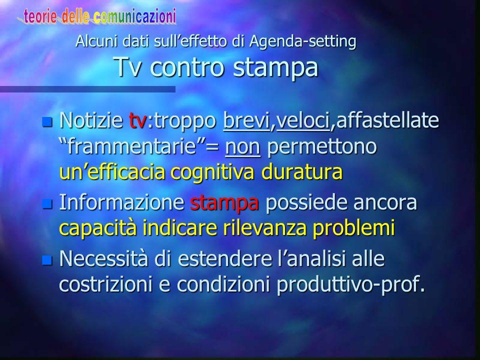 Alcuni dati sull'effetto di Agenda-setting Differente potere A-s dei media n Per i consumatori tv: aumento consumo non si traduce in maggior effetto d