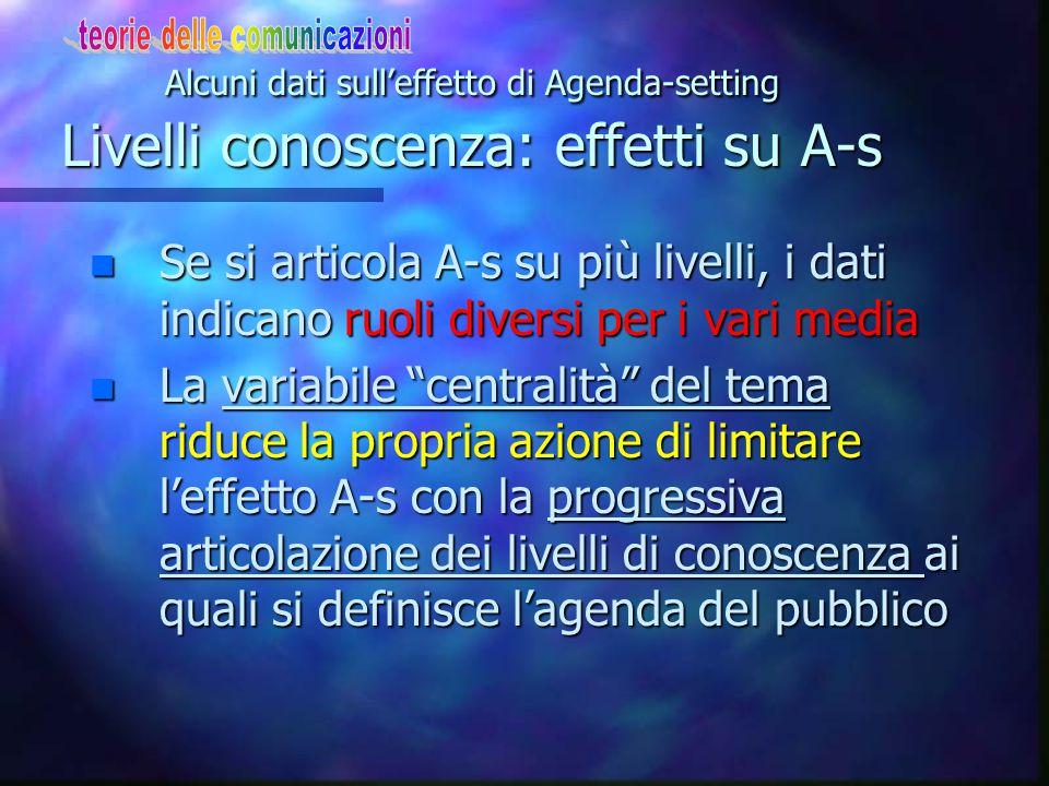 Alcuni dati sull'effetto di Agenda-setting Livello conoscenze acquisite 2 n Inform. stampata: effetto di A-s anche per il 2° e 3° livello di conoscenz