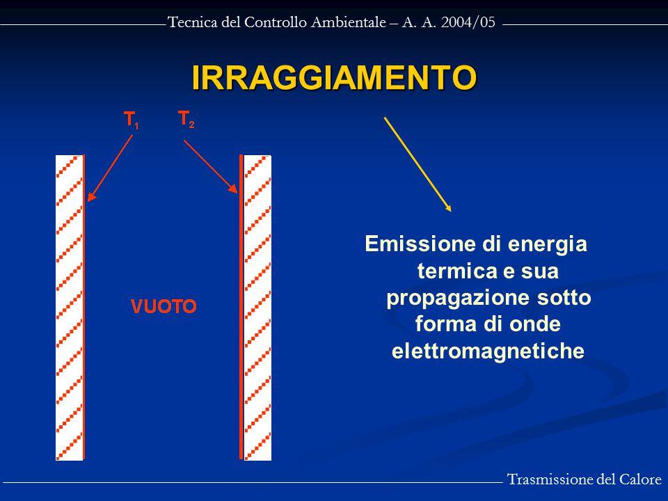 Tecnica del Controllo Ambientale – A. A. 2004/05 Trasmissione del Calore IRRAGGIAMENTO Emissione di energia termica e sua propagazione sotto forma di