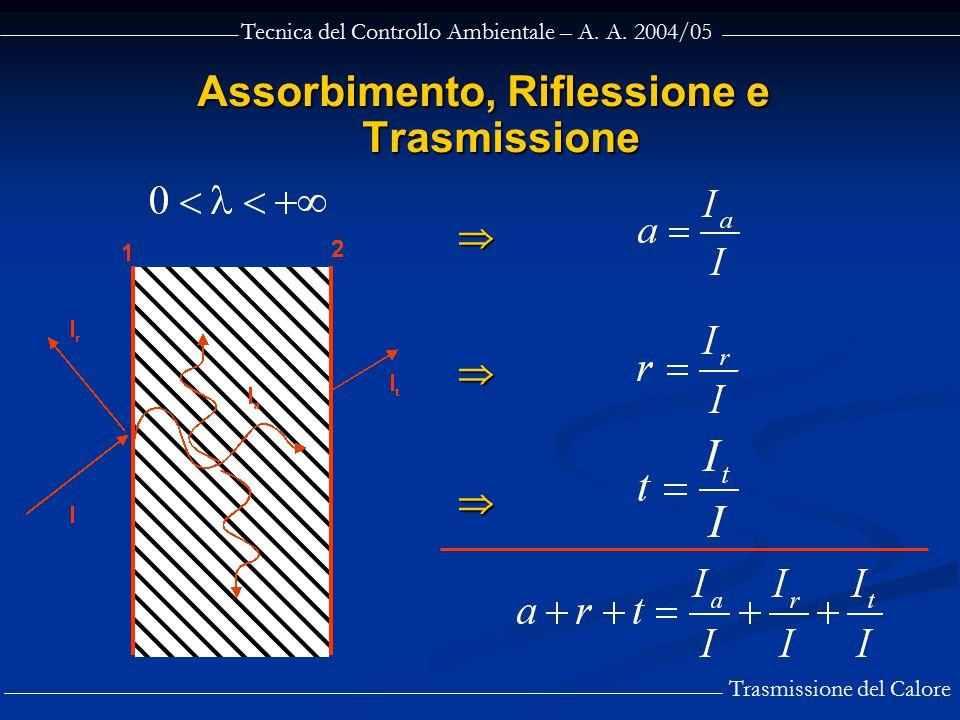 Tecnica del Controllo Ambientale – A. A. 2004/05 Trasmissione del Calore Assorbimento, Riflessione e Trasmissione   