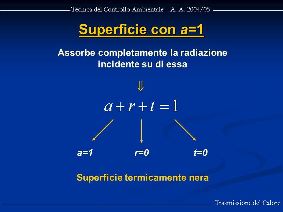 Tecnica del Controllo Ambientale – A. A. 2004/05 Trasmissione del Calore Superficie con a=1 Assorbe completamente la radiazione incidente su di essa 