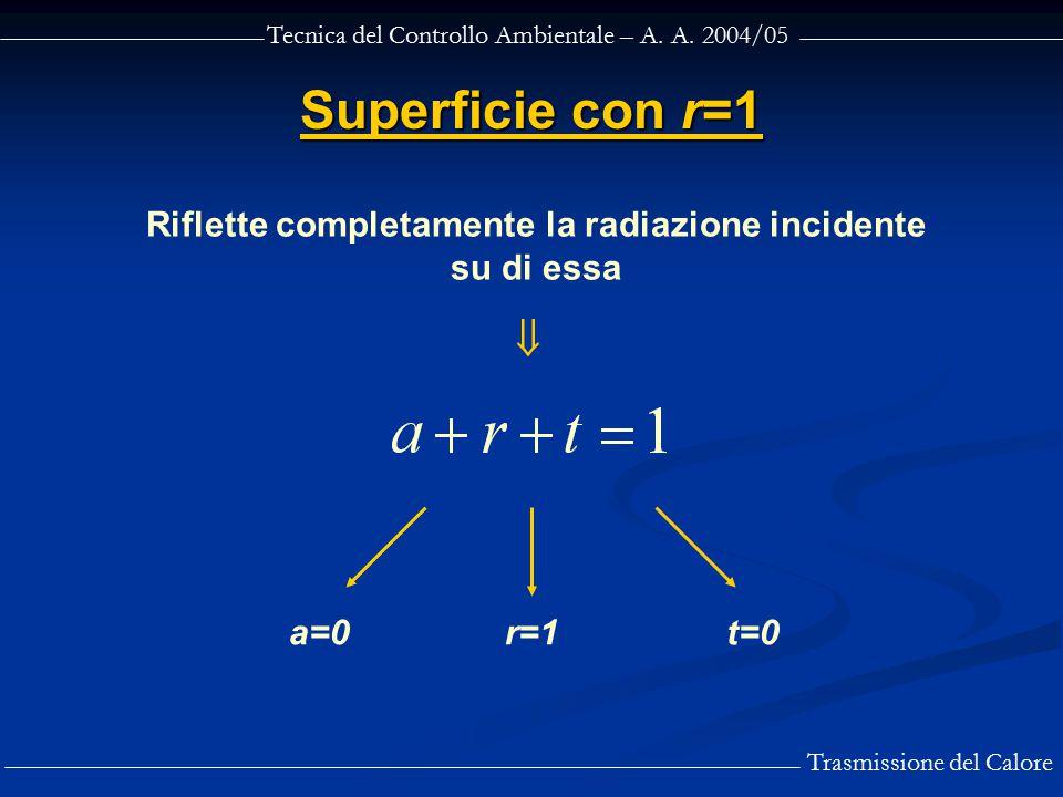 Tecnica del Controllo Ambientale – A. A. 2004/05 Trasmissione del Calore Superficie con r=1 Riflette completamente la radiazione incidente su di essa