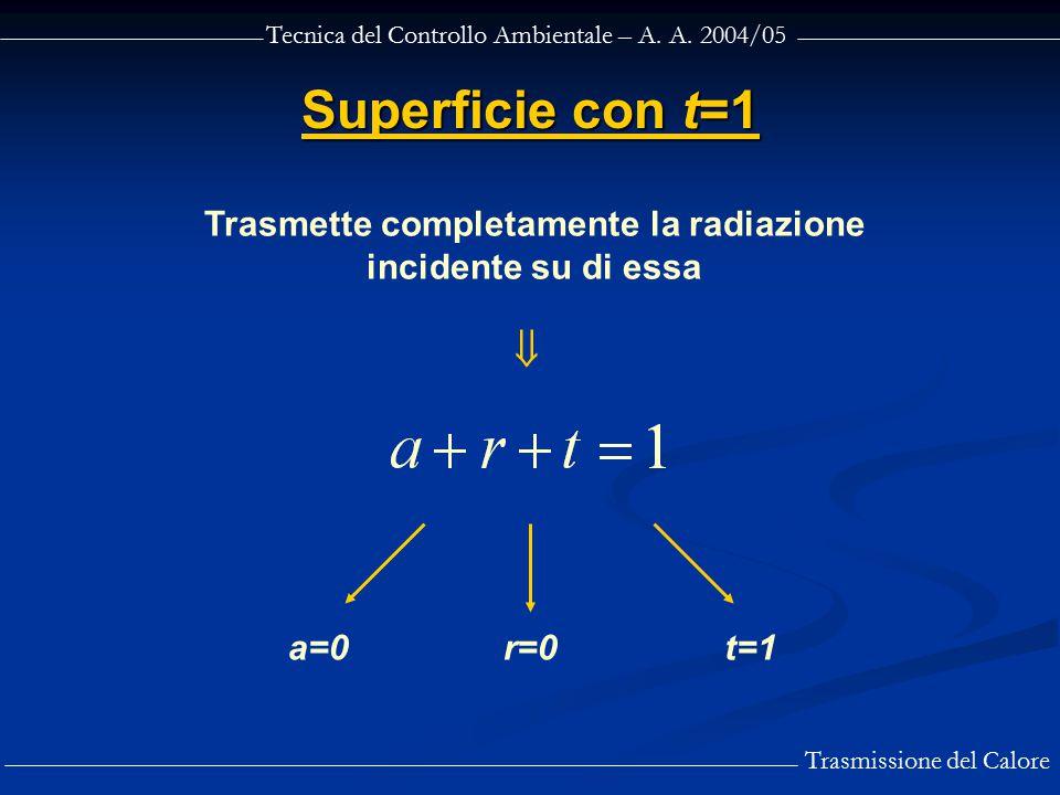 Tecnica del Controllo Ambientale – A. A. 2004/05 Trasmissione del Calore Superficie con t=1 Trasmette completamente la radiazione incidente su di essa