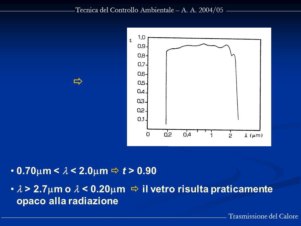 Tecnica del Controllo Ambientale – A. A. 2004/05 Trasmissione del Calore 0.70  m 0.90 > 2.7  m o < 0.20  m  il vetro risulta praticamente opaco al