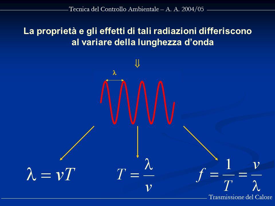 Tecnica del Controllo Ambientale – A. A. 2004/05 Trasmissione del Calore La proprietà e gli effetti di tali radiazioni differiscono al variare della l