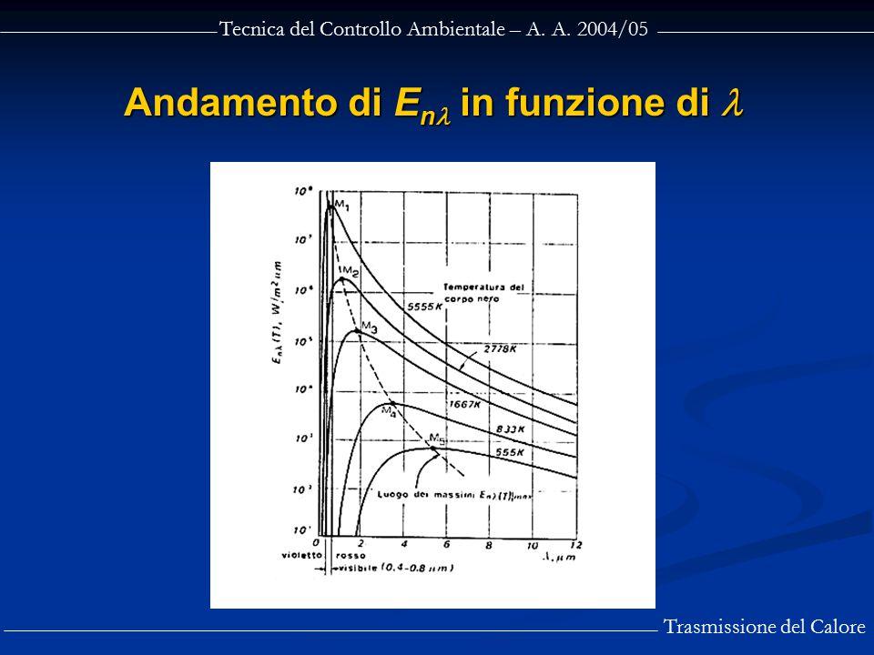 Tecnica del Controllo Ambientale – A. A. 2004/05 Trasmissione del Calore Andamento di E n in funzione di Andamento di E n in funzione di