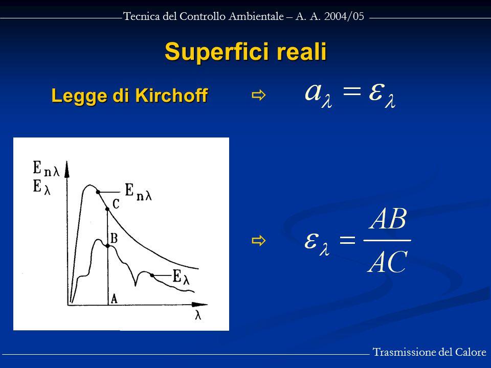 Tecnica del Controllo Ambientale – A. A. 2004/05 Trasmissione del Calore Legge di Kirchoff Superfici reali  