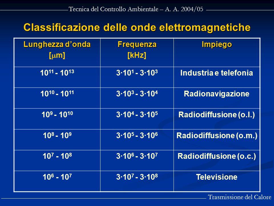 Tecnica del Controllo Ambientale – A. A. 2004/05 Trasmissione del Calore Classificazione delle onde elettromagnetiche Lunghezza d'onda [  m]Frequenza