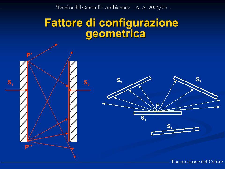 Tecnica del Controllo Ambientale – A. A. 2004/05 Trasmissione del Calore Fattore di configurazione geometrica