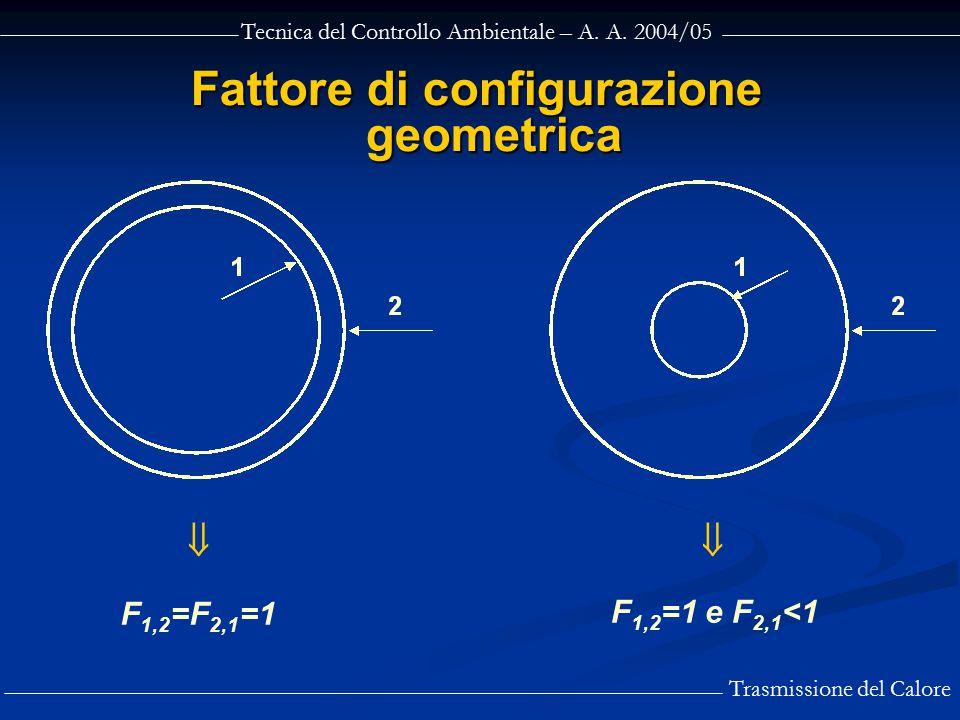 Tecnica del Controllo Ambientale – A. A. 2004/05 Trasmissione del Calore Fattore di configurazione geometrica  F 1,2 =F 2,1 =1 F 1,2 =1 e F 2,1 <1
