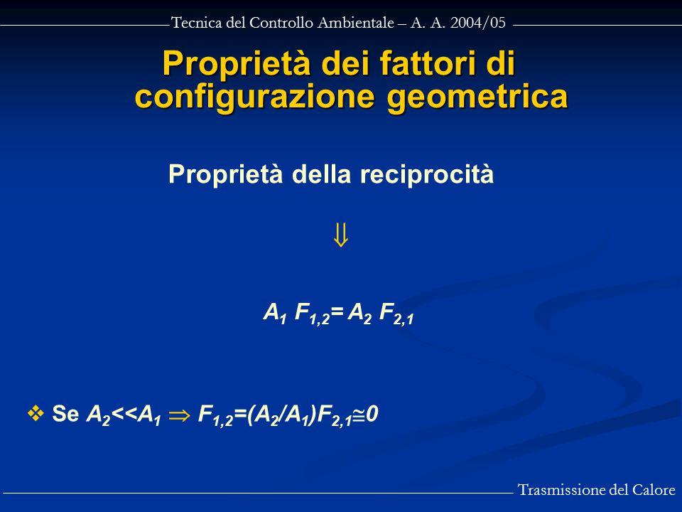 Tecnica del Controllo Ambientale – A. A. 2004/05 Trasmissione del Calore Proprietà dei fattori di configurazione geometrica  A 1 F 1,2 = A 2 F 2,1 Pr