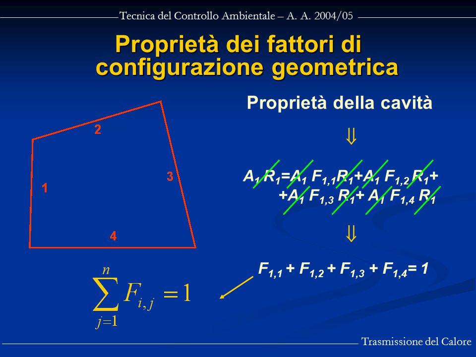 Tecnica del Controllo Ambientale – A. A. 2004/05 Trasmissione del Calore Proprietà dei fattori di configurazione geometrica  A 1 R 1 =A 1 F 1,1 R 1 +