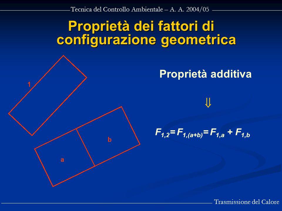 Tecnica del Controllo Ambientale – A. A. 2004/05 Trasmissione del Calore Proprietà dei fattori di configurazione geometrica  Proprietà additiva F 1,2