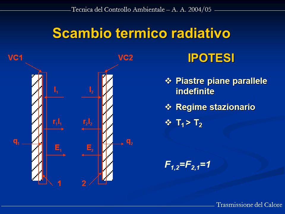 Tecnica del Controllo Ambientale – A. A. 2004/05 Trasmissione del Calore Scambio termico radiativo  Piastre piane parallele indefinite  Regime stazi