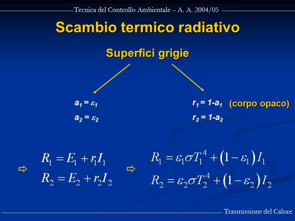 Tecnica del Controllo Ambientale – A. A. 2004/05 Trasmissione del Calore Scambio termico radiativo a 1 =  1 a 2 =  2 r 1 = 1-a 1 r 2 = 1-a 2  Supe