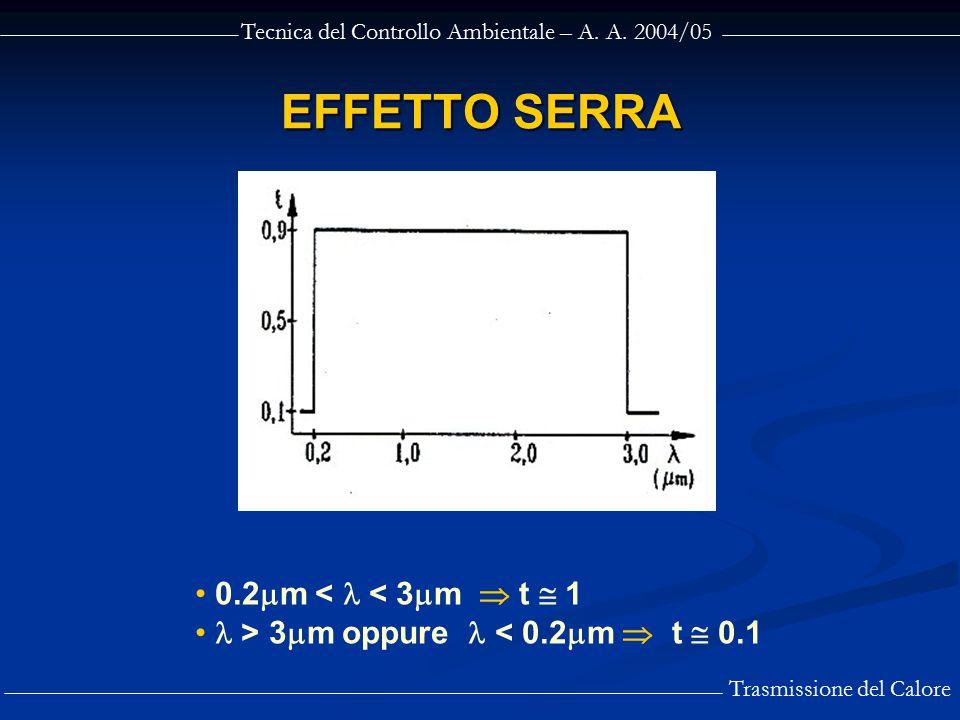 Tecnica del Controllo Ambientale – A. A. 2004/05 Trasmissione del Calore EFFETTO SERRA 0.2  m < < 3  m  t  1 > 3  m oppure < 0.2  m  t  0.1