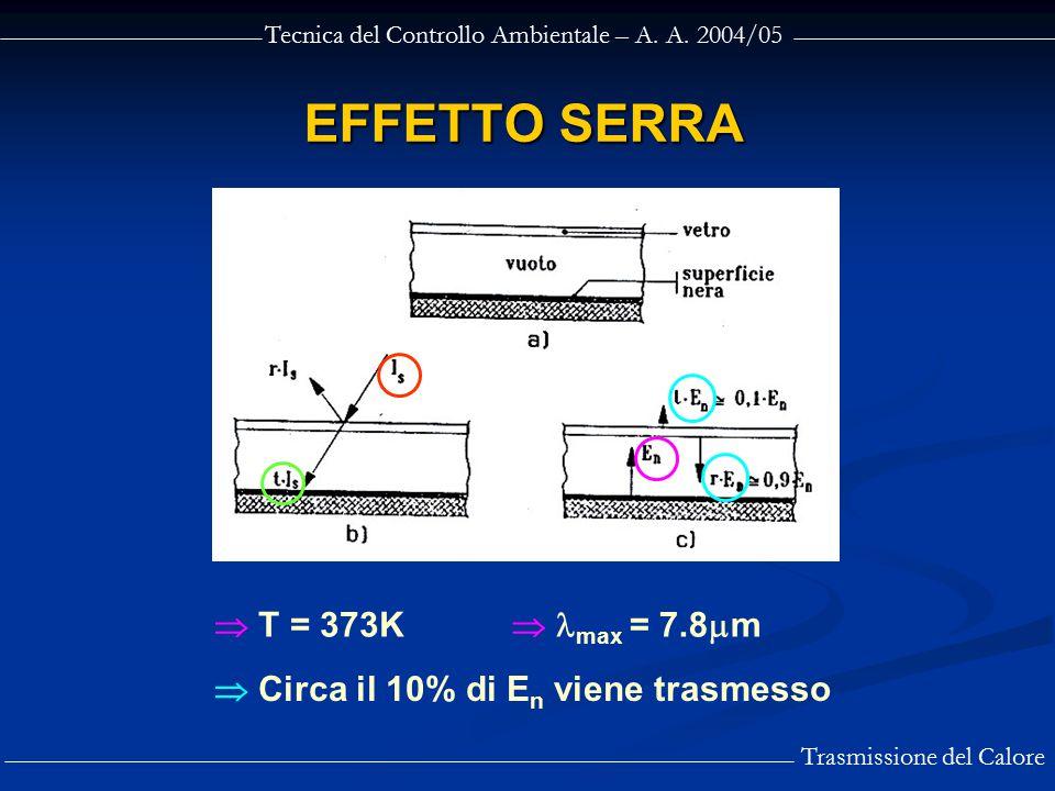 Tecnica del Controllo Ambientale – A. A. 2004/05 Trasmissione del Calore EFFETTO SERRA  T = 373K  max = 7.8  m  Circa il 10% di E n viene trasmess