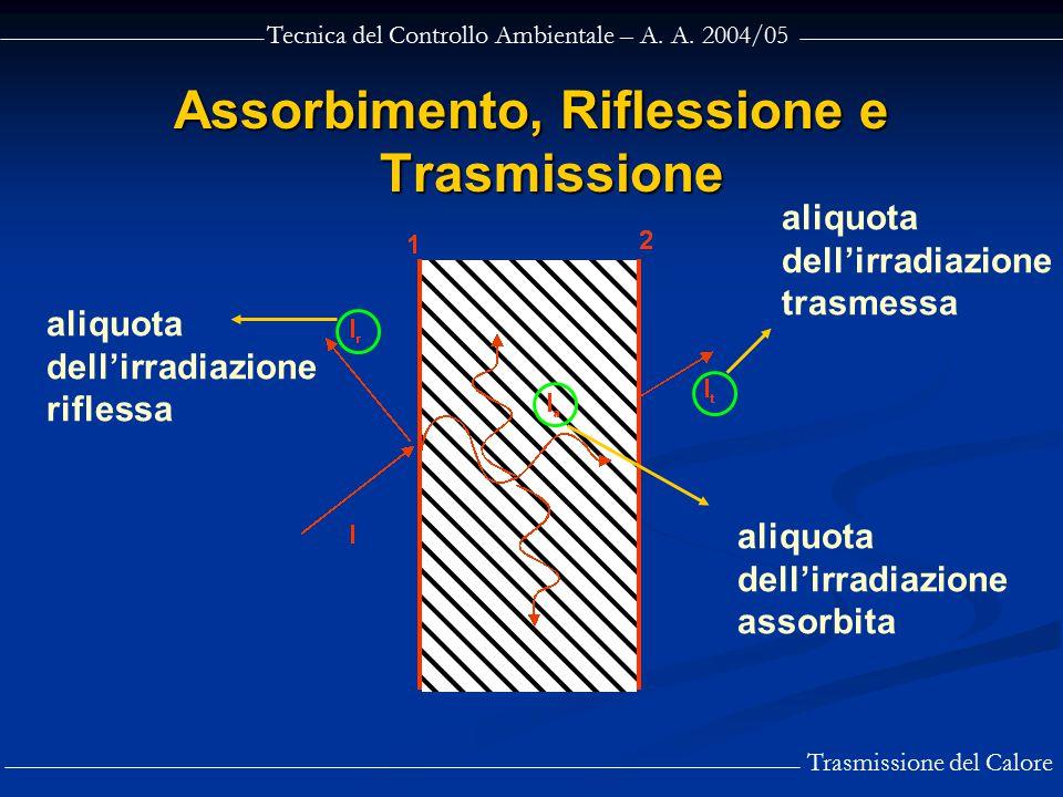 Tecnica del Controllo Ambientale – A. A. 2004/05 Trasmissione del Calore Assorbimento, Riflessione e Trasmissione aliquota dell'irradiazione riflessa