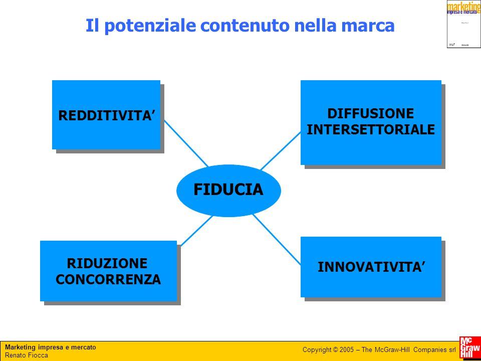 Marketing impresa e mercato Renato Fiocca Copyright © 2005 – The McGraw-Hill Companies srl Il potenziale contenuto nella marca FIDUCIA REDDITIVITA' DI